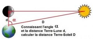 Distance du Soleil